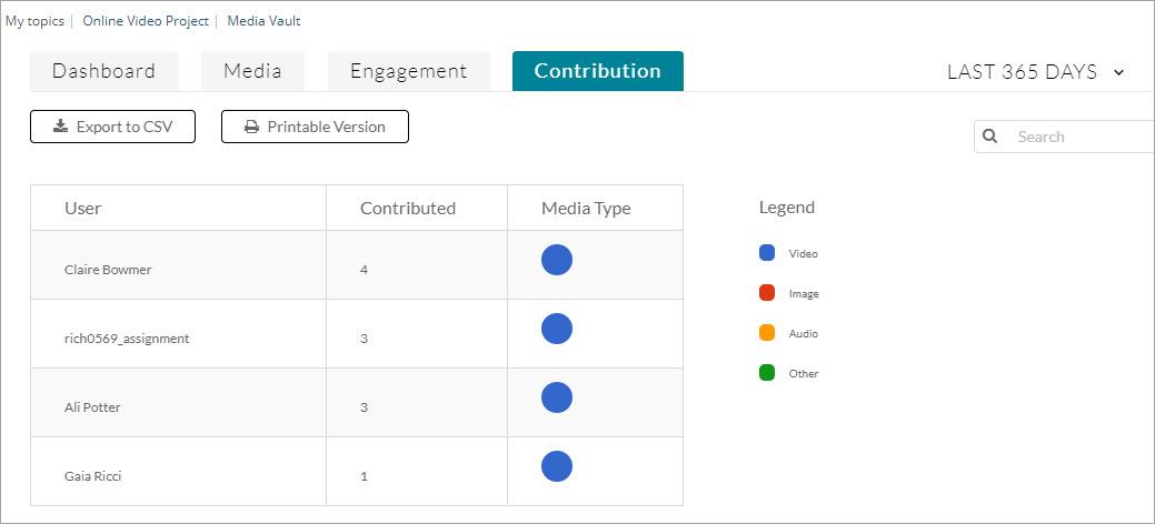 Media vault analytics contribution tab