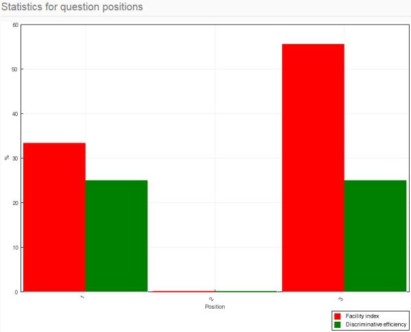 bar graph statistics