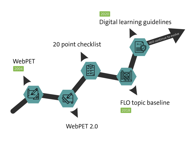 The evolution of the FLO topic baseline