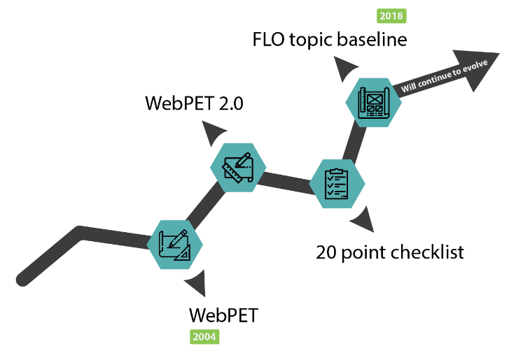 evolution of flo baseline
