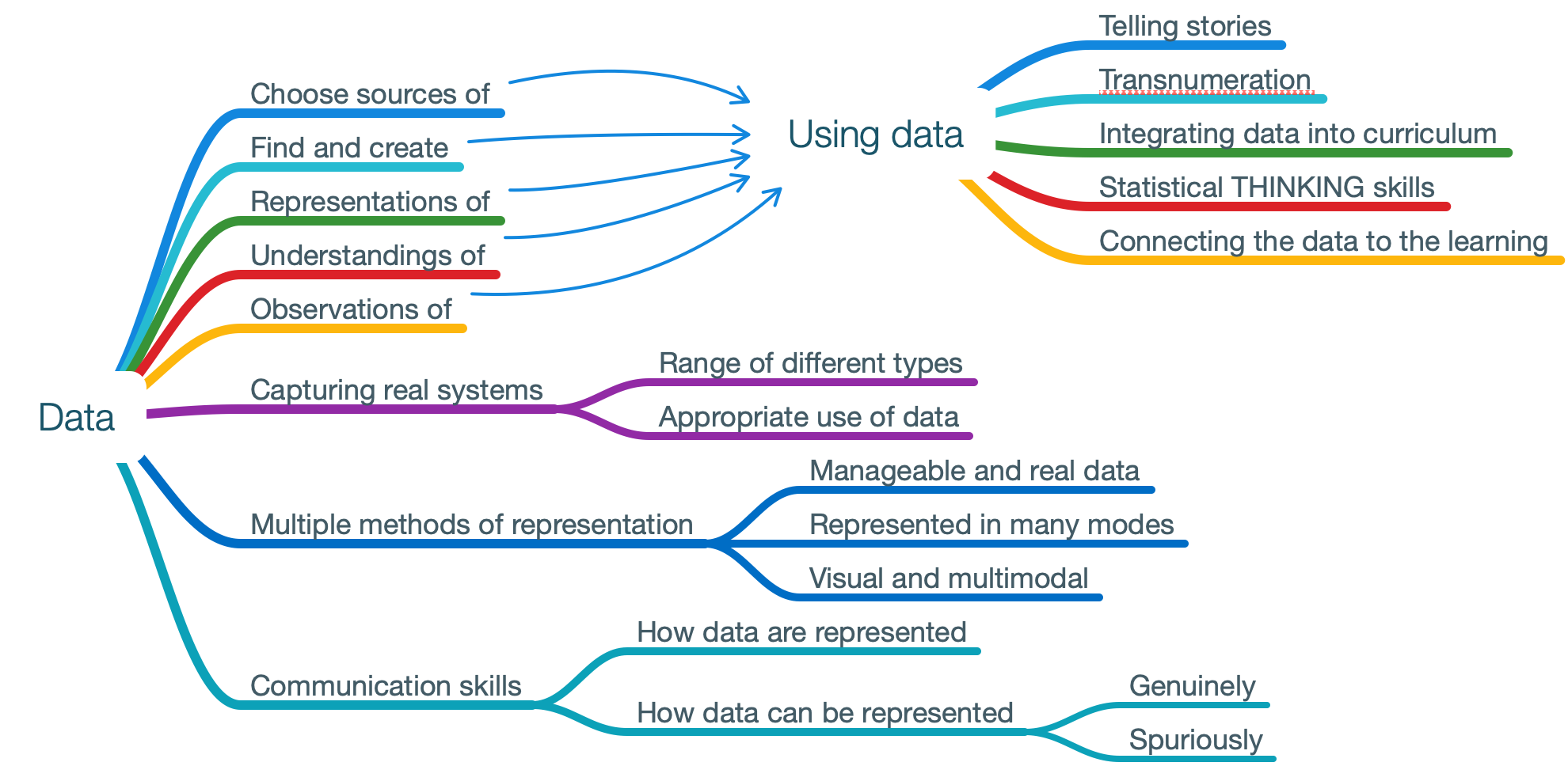 Using Data Image